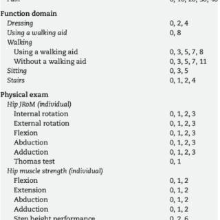 Hip Pain Chart