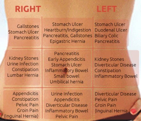 Stomach Pain Chart Details And Printables Printable Medical Forms Letters Sheets
